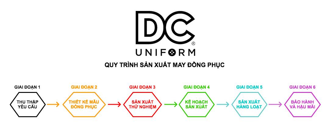 DCUniform - Quy trình sản xuất đồng phục theo yêu cầu khách hàng